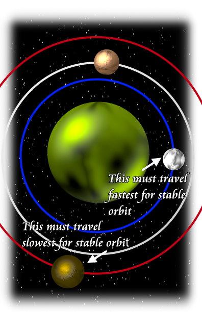 stable orbit planet graphic